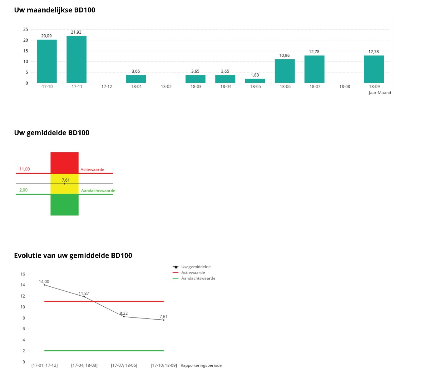 Components of an AB Register benchmarking report for a pig farmer (1): monthly BD100, benchmarking result and evolution.